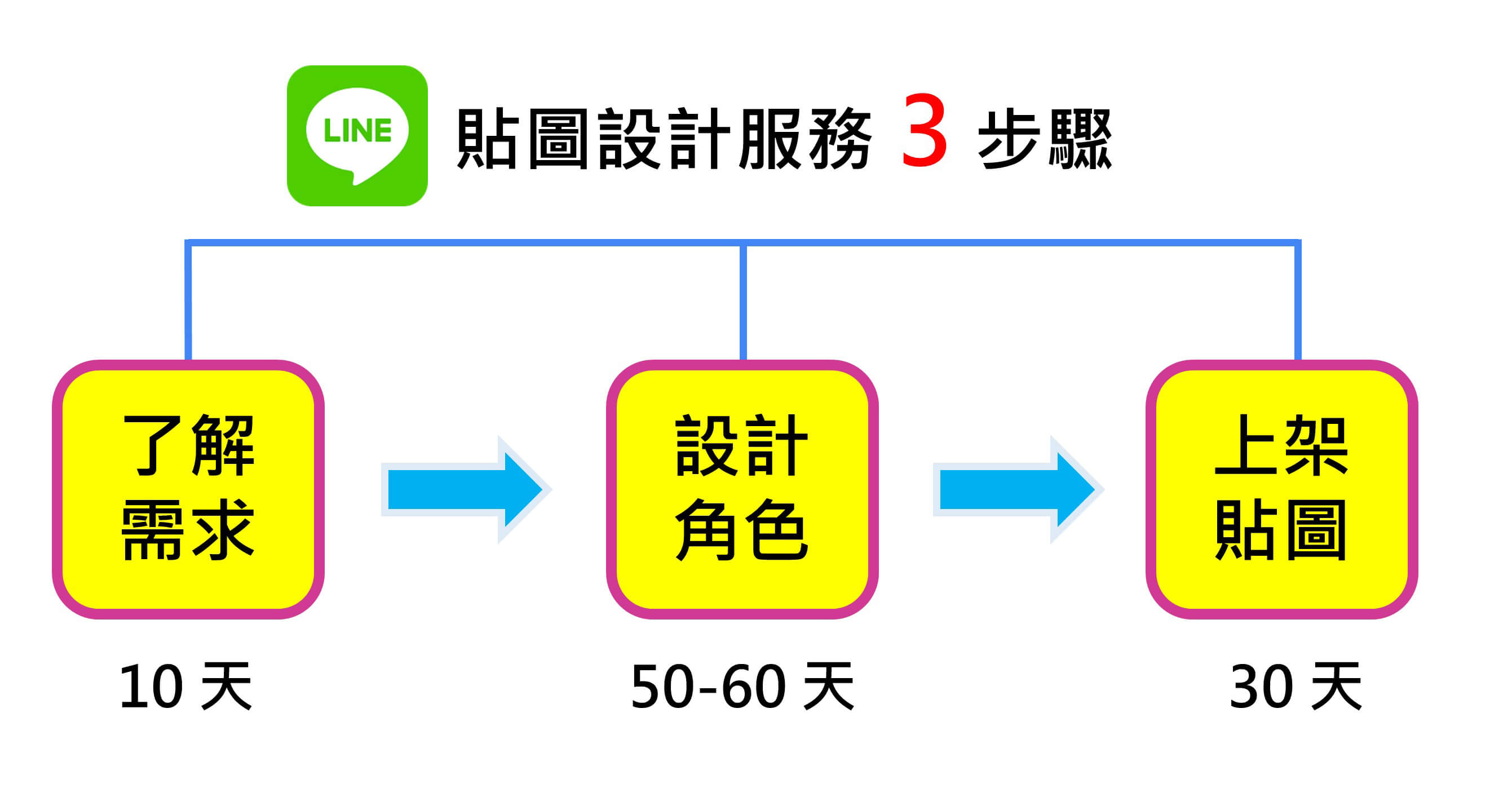 line-sticker-three-step